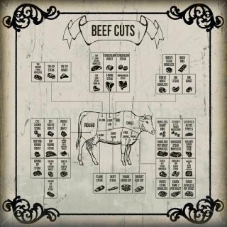 Beef Cuts  Vintage Butchers shop metal tin sign
